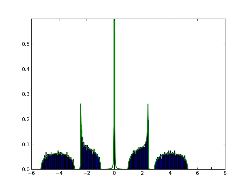 Tripartite random regular frame graph spectrum